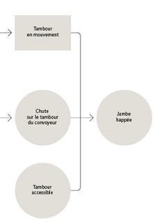 L'analyse par la méthode de l'arbre des causes